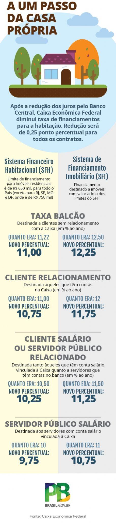 A CAIXA reduziu a taxa de juros nas linhas de crédito imobiliário com recursos da poupança para pessoa física e pessoa jurídica