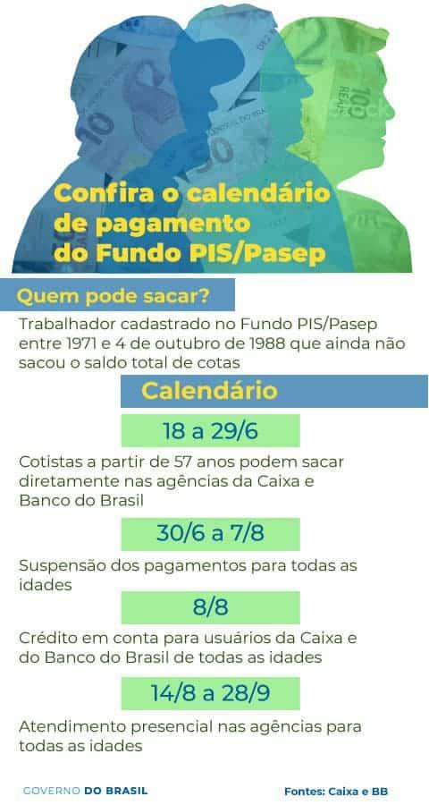Calendário de Saques do PIS/Pasep 2018